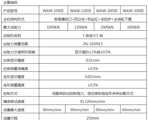 WAW-2000D(B、C)/200吨/2000 Kn微机控制电液伺服液压万能试验机